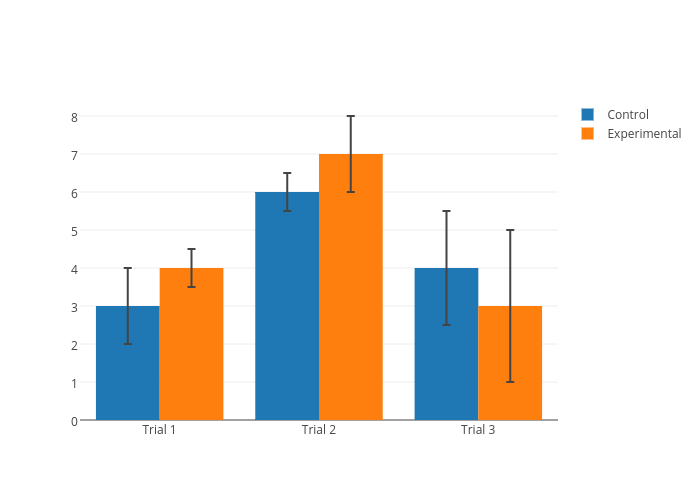 Control vs Experimental   grouped bar chartwith vertical error bars made by Plotbot   plotly