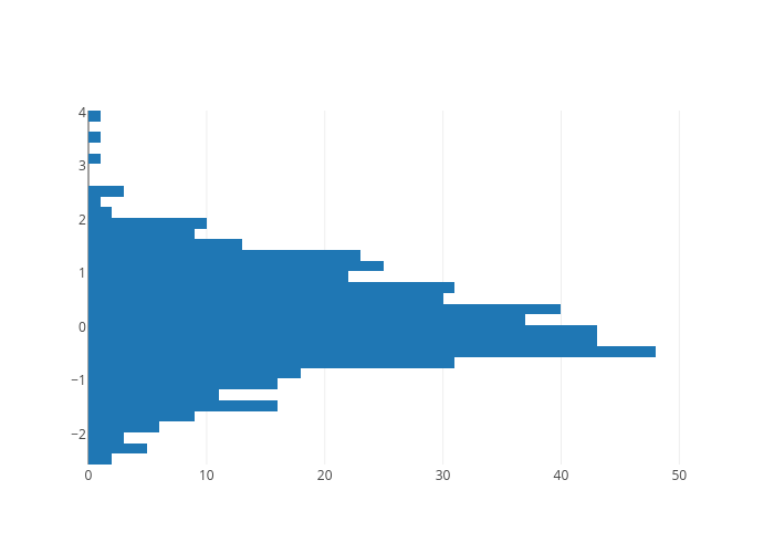 Matlab histograms examples plotly horizontal histogram ccuart