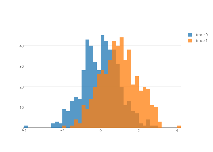 Node JS Histograms | Examples | Plotly