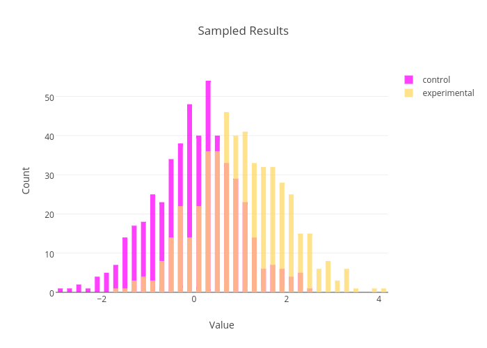Sampled Results | histogram made by Plotbot | plotly