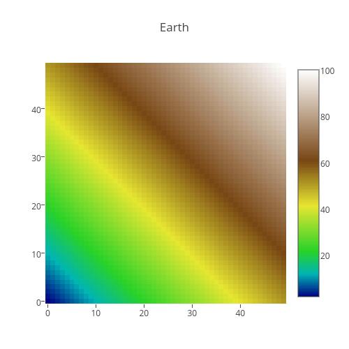 Earth | heatmap made by Plotbot | plotly