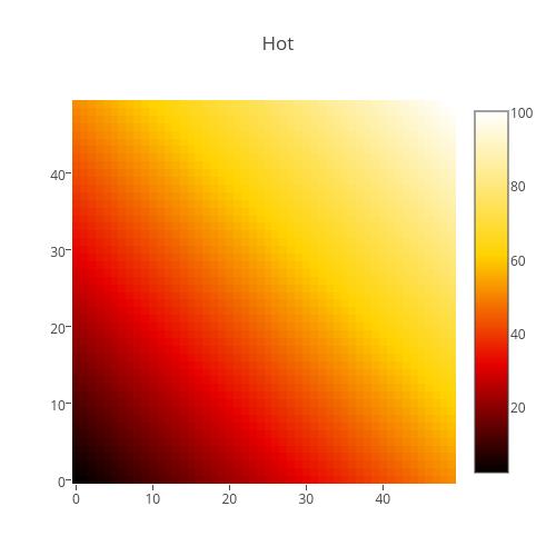 Hot   heatmap made by Plotbot   plotly