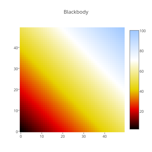 Blackbody | heatmap made by Plotbot | plotly