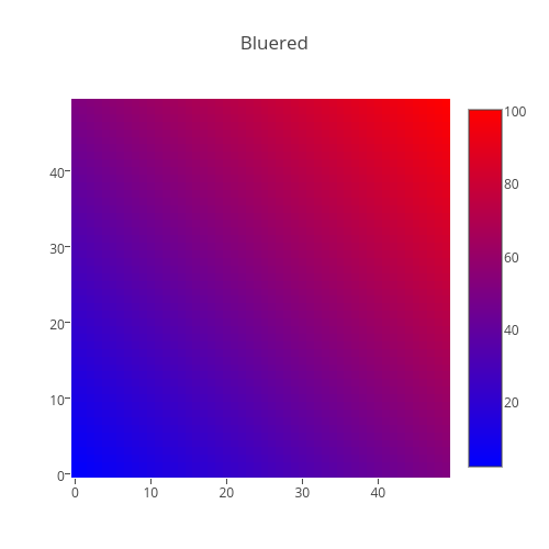 Bluered | heatmap made by Plotbot | plotly