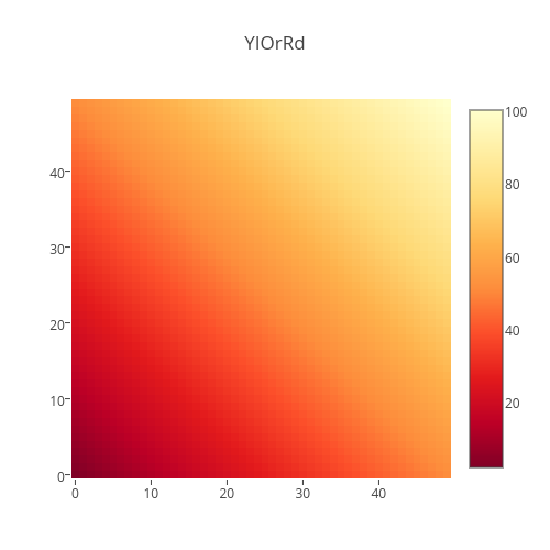YIOrRd | heatmap made by Plotbot | plotly