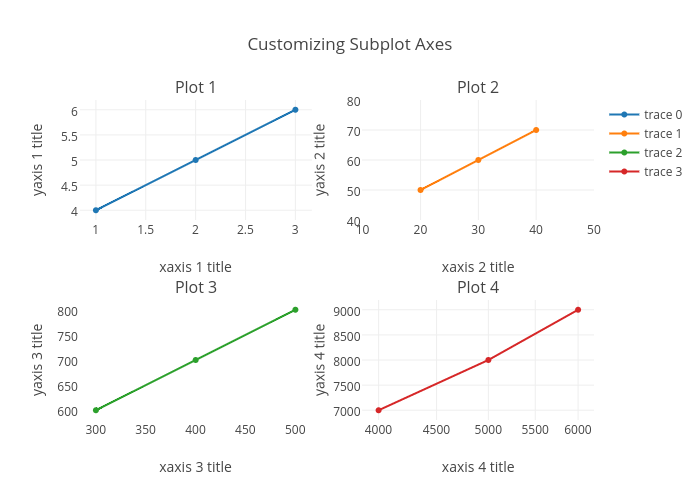 Customizing Subplot Axes | scatter chart made by Plotbot | plotly
