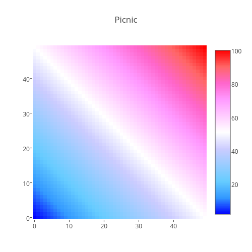 Picnic | heatmap made by Plotbot | plotly