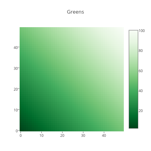 Greens | heatmap made by Plotbot | plotly
