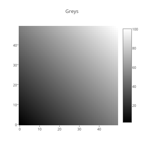 Greys | heatmap made by Plotbot | plotly