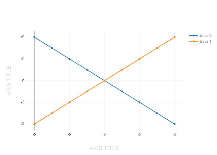AXIS TITLE vs AXIS TITLE | scatter chart made by Plotbot | plotly