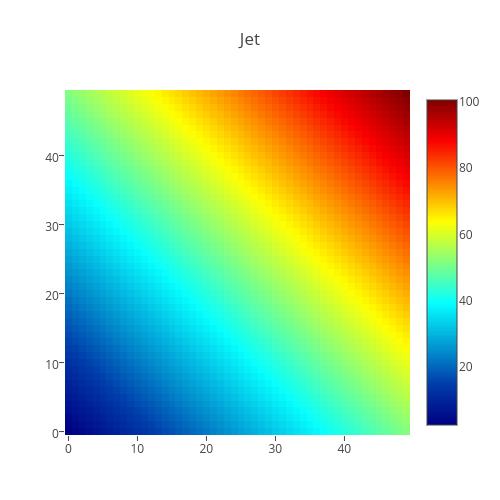 Jet | heatmap made by Plotbot | plotly