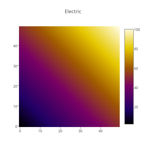Electric | heatmap made by Plotbot | plotly