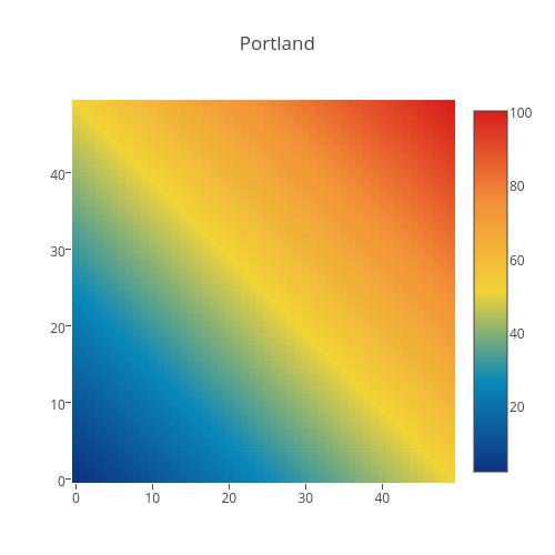 Portland | heatmap made by Plotbot | plotly