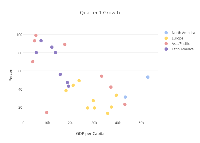 Quarter 1 Growth | scatter chart made by Plotbot | plotly