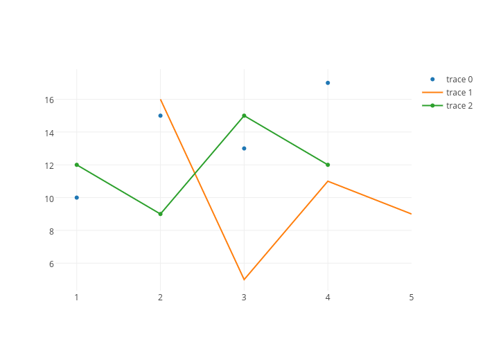 scatter chart made by Plotbot | plotly