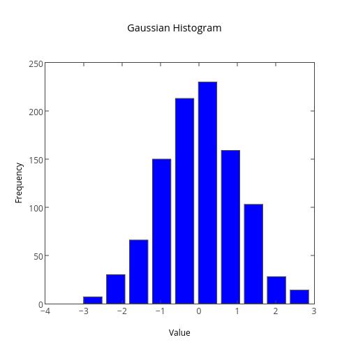 matplotlib Histograms | Examples | Plotly