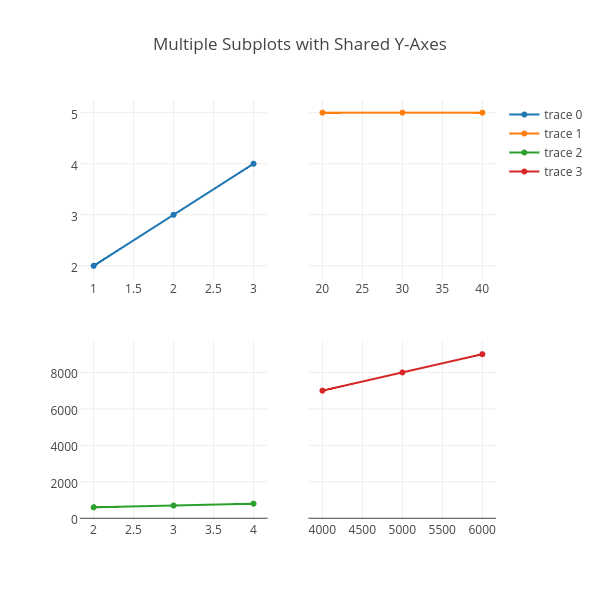 Multiple Subplots with Shared Y-Axes | scatter chart made by Plotbot | plotly