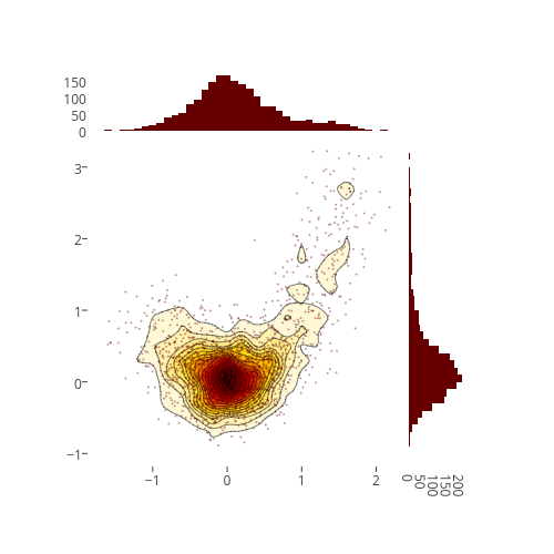 Python 2d Density Plots | Examples | Plotly