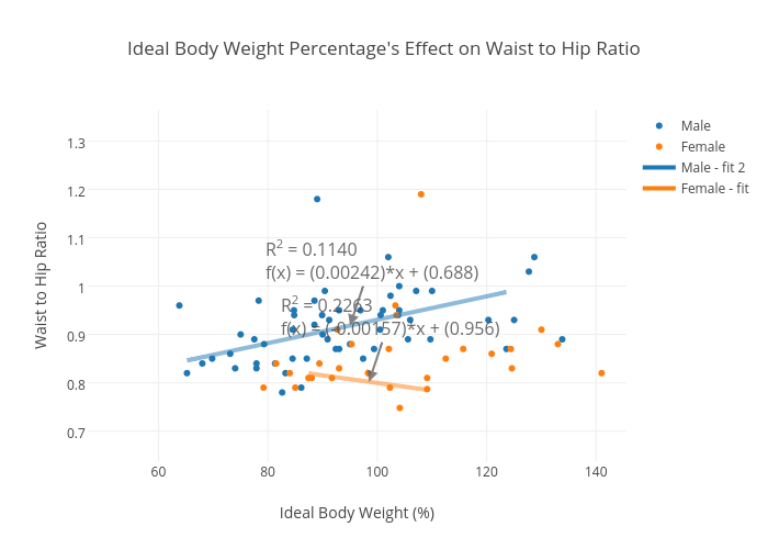Ideal Body Weight Percentages Effect On Waist To Hip Ratio