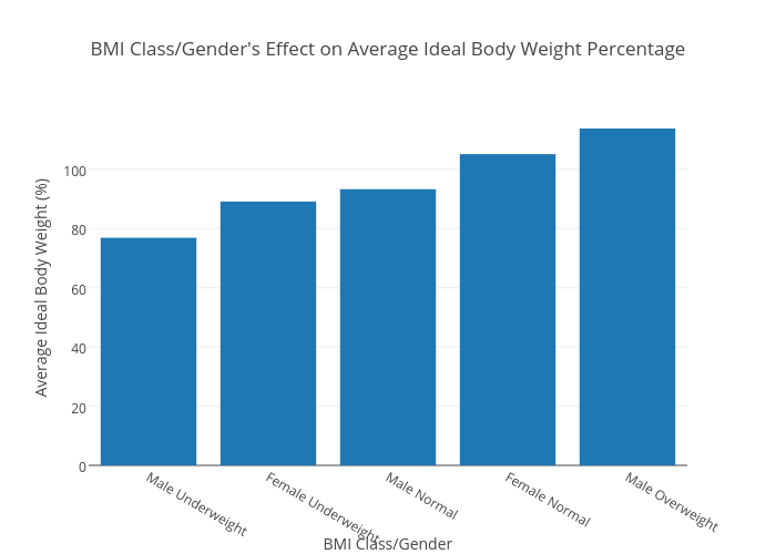 Class/Gender's Effect on Average Ideal Body Weight Percentage ...