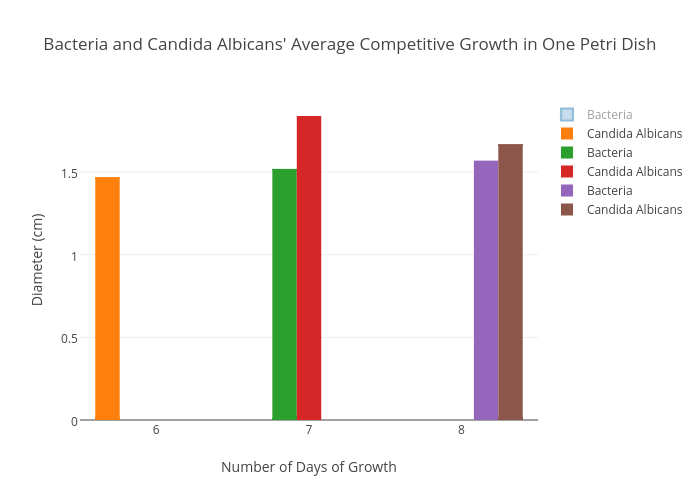 Bacteria And Candida Albicans Average Competitive Growth In One