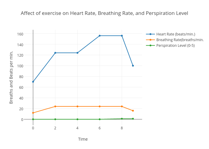 Affect of exercise on heart rate breathing rate and perspiration affect of exercise on heart rate breathing rate and perspiration level scatter chart made by ccuart Choice Image