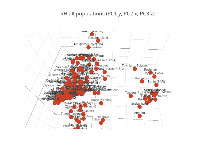RH all populations (PC1 y, PC2 x, PC3 z) | scatter3d made by Portalantropologiczny | plotly