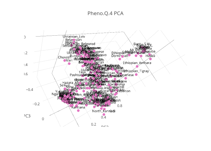 Pheno.Q.4 PCA | scatter3d made by Portalantropologiczny9cfa | plotly