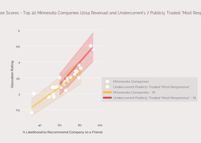 "Glassdoor Scores - Top 20 Minnesota Companies (2014 Revenue) and Undercurrent's 7 Publicly Traded ""Most Responsive"""