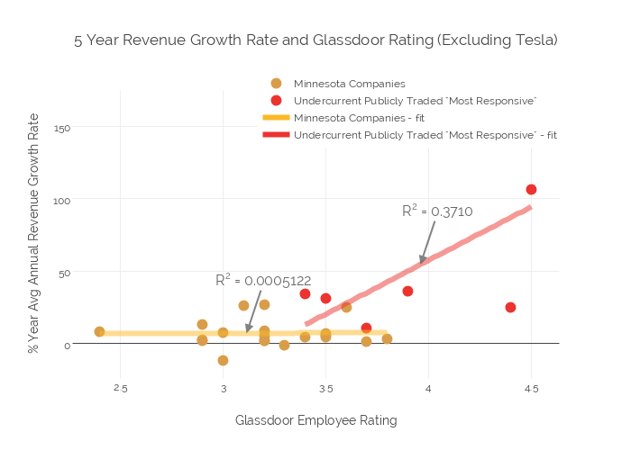 5 Year Revenue Growth Rate And Glassdoor Rating Excluding Tesla