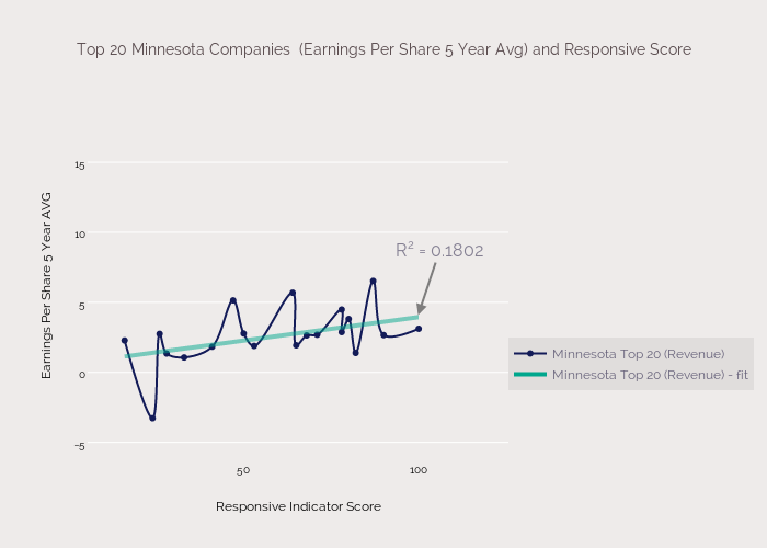 Top 20 Minnesota Companies  (Earnings Per Share 5 Year Avg) and Responsive Score