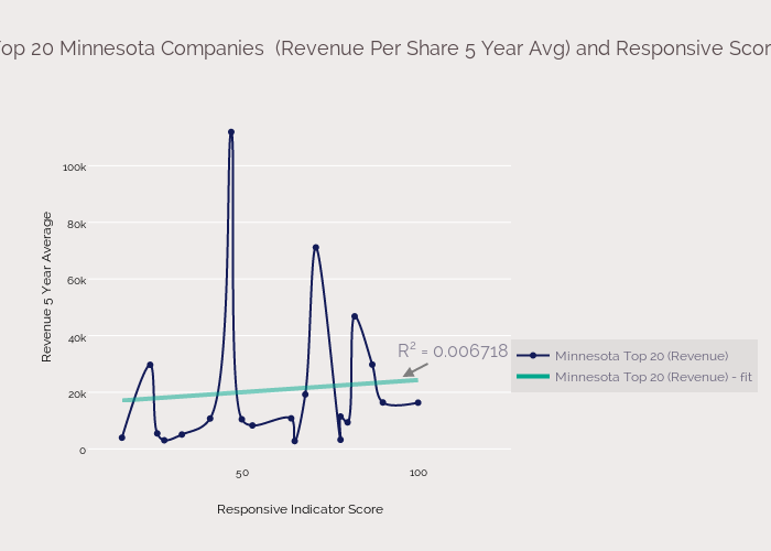 Top 20 Minnesota Companies  (Revenue Per Share 5 Year Avg) and Responsive Score