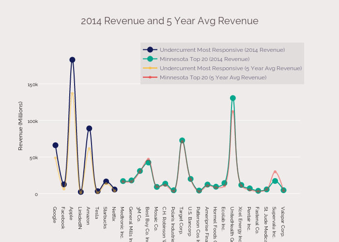 2014 Revenue and 5 Year Avg Revenue
