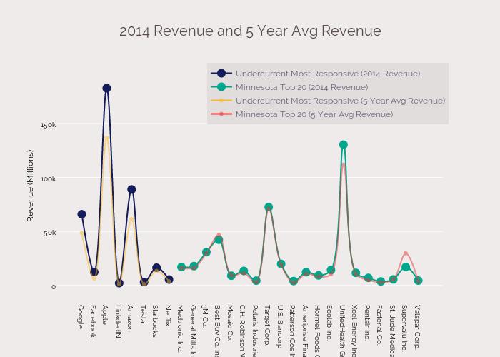 2014 Revenue and 5 Year Avg Revenue