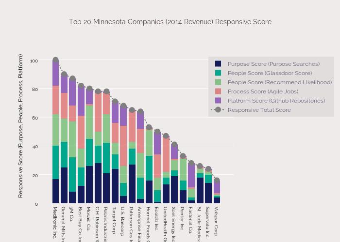 Top 20 Minnesota Companies (2014 Revenue) Responsive Score