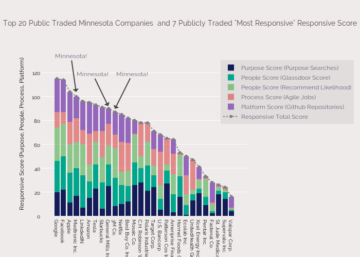 "Top 20 Public Traded Minnesota Companies  and 7 Publicly Traded ""Most Responsive"" Responsive Score"
