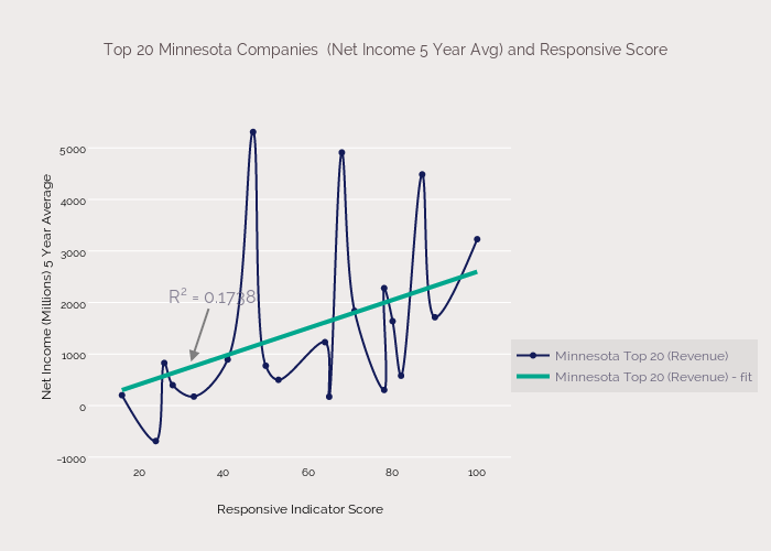 Net Income Top 20 Minnesota Companies  (5 Year Avg) and Responsive Score