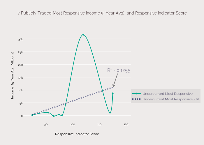 7 Publicly Traded Most Responsive Income (5 Year Avg)  and Responsive Indicator Score