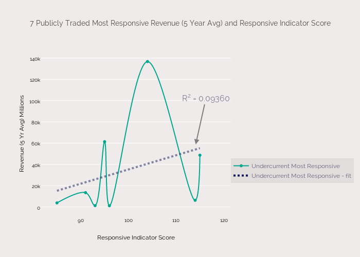 7 Publicly Traded Most Responsive Revenue (5 Year Avg) and Responsive Indicator Score