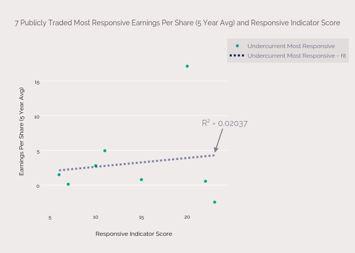 7 Publicly Traded Most Responsive Earnings Per Share (5 Year Avg) and Responsive Indicator Score