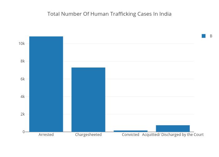 Analysis On Human Trafficking In India - Prateek's Blog