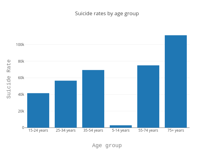 Suicide rates by age group | bar chart made by Prithivida | plotly