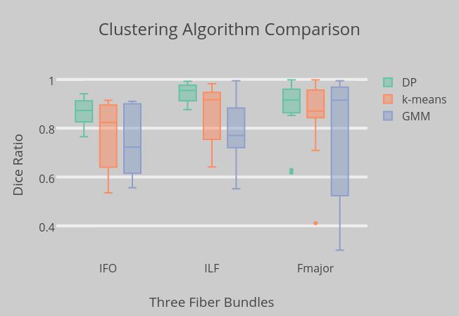 Clustering Algorithm Comparison   box plot made by Python-demo