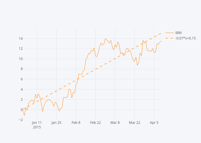 Plotly_Cufflinks