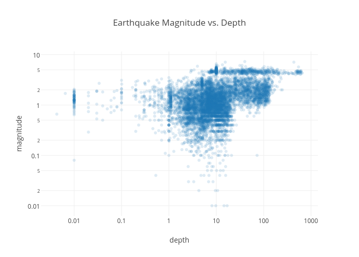 Earthquake Magnitude vs. Depth