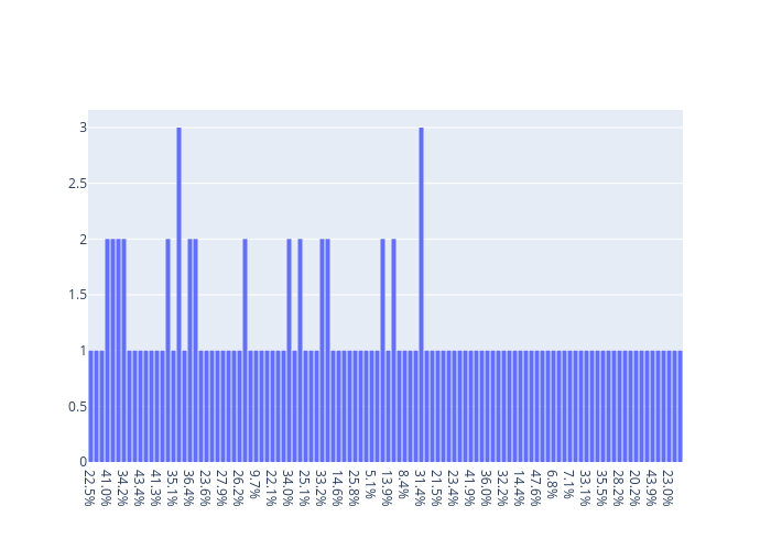 % of women managers | histogram made by Python-demo-account | plotly