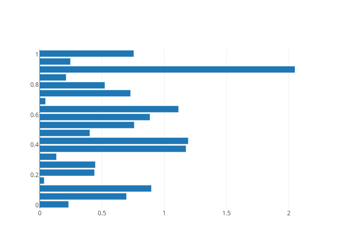 bar chart made by Pythondocbot | plotly