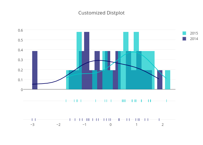 Customized Distplot | histogram made by Pythonplotbot | plotly