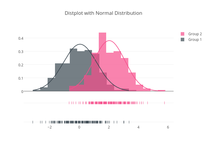 Distplot with Normal Distribution | histogram made by Pythonplotbot | plotly