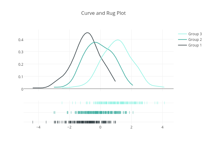 Curve and Rug Plot | line chart made by Pythonplotbot | plotly